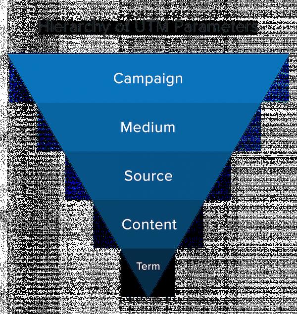 Understanding The UTM Parameter Hierarchy in Google Analytics