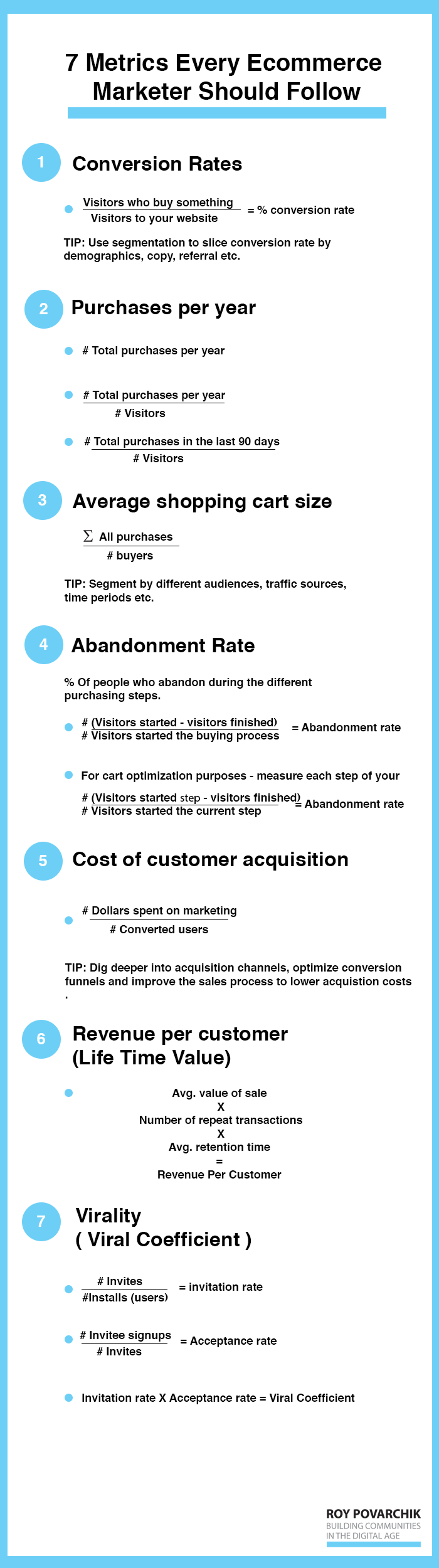 Metrics Every Ecommerce Marketer Should Follow To Achieve Growth
