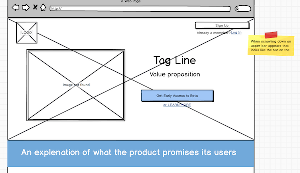 A wireframe is when messages translates into visual