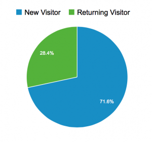 New visitors VS. Returning visitors